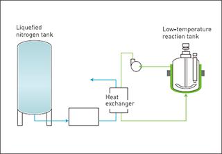 Low Temperature Reactor