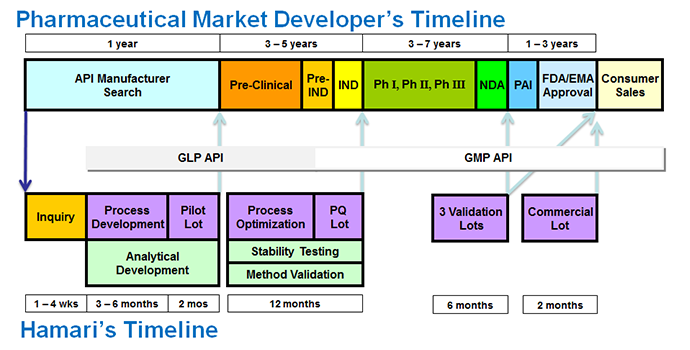 例)プロセス開発から商用生産までの流れ